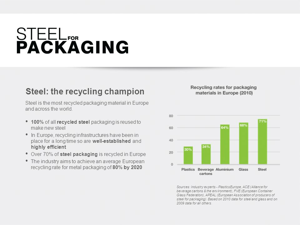 Steel: the recycling champion 100% of all recycled steel packaging is reused to make new steel In Europe, recycling infrastructures have been in place for a long time so are well-established and highly efficient Over 70% of steel packaging is recycled in Europe The industry aims to achieve an average European recycling rate for metal packaging of 80% by 2020 Steel is the most recycled packaging material in Europe and across the world.