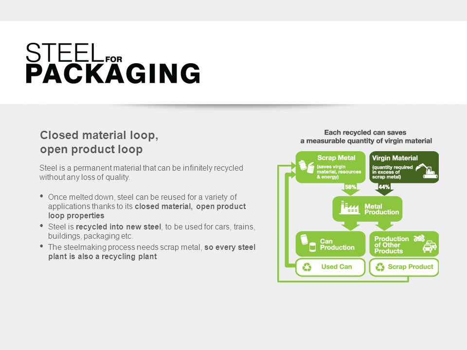 Closed material loop, open product loop Once melted down, steel can be reused for a variety of applications thanks to its closed material, open product loop properties Steel is recycled into new steel, to be used for cars, trains, buildings, packaging etc.