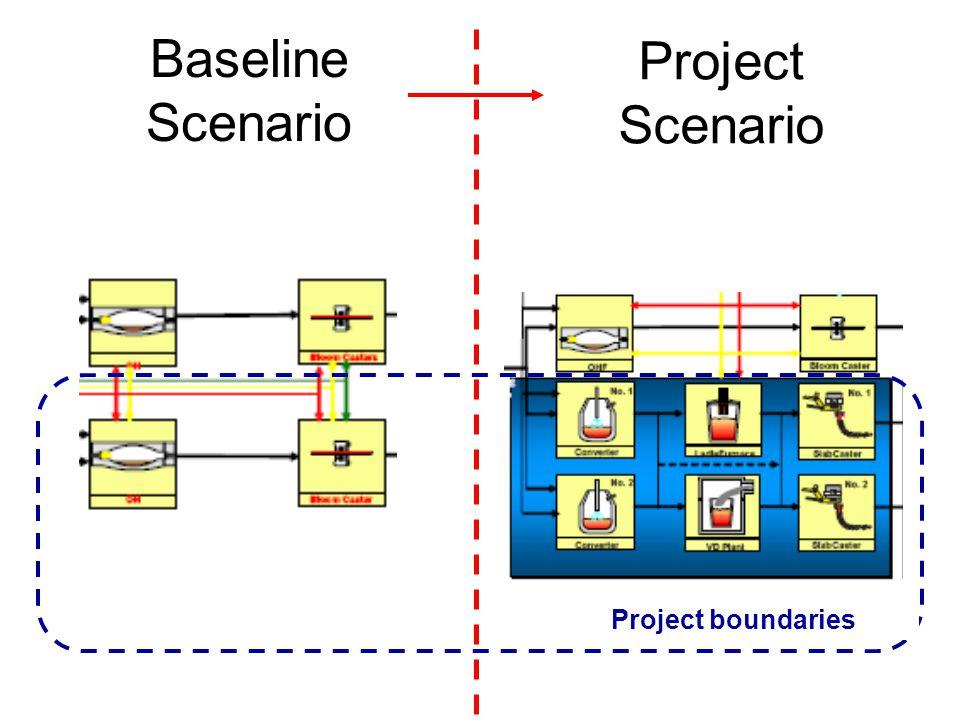 Baseline Scenario Project Scenario Project boundaries