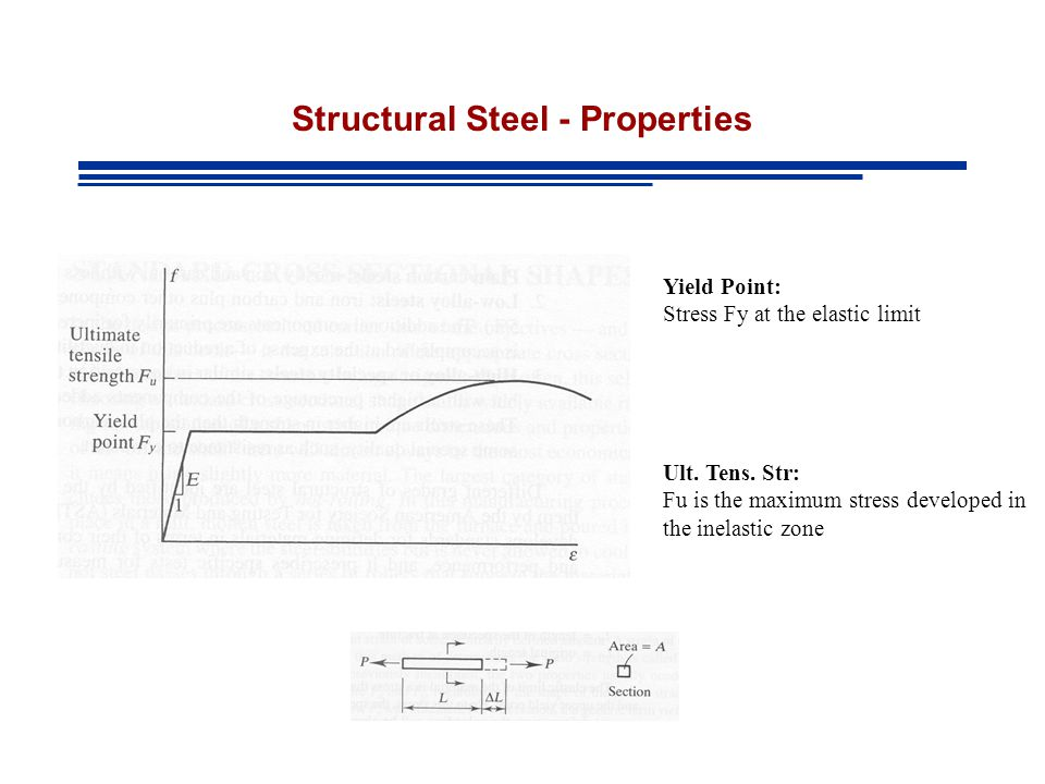 Structural Steel - Properties Yield Point: Stress Fy at the elastic limit Ult.