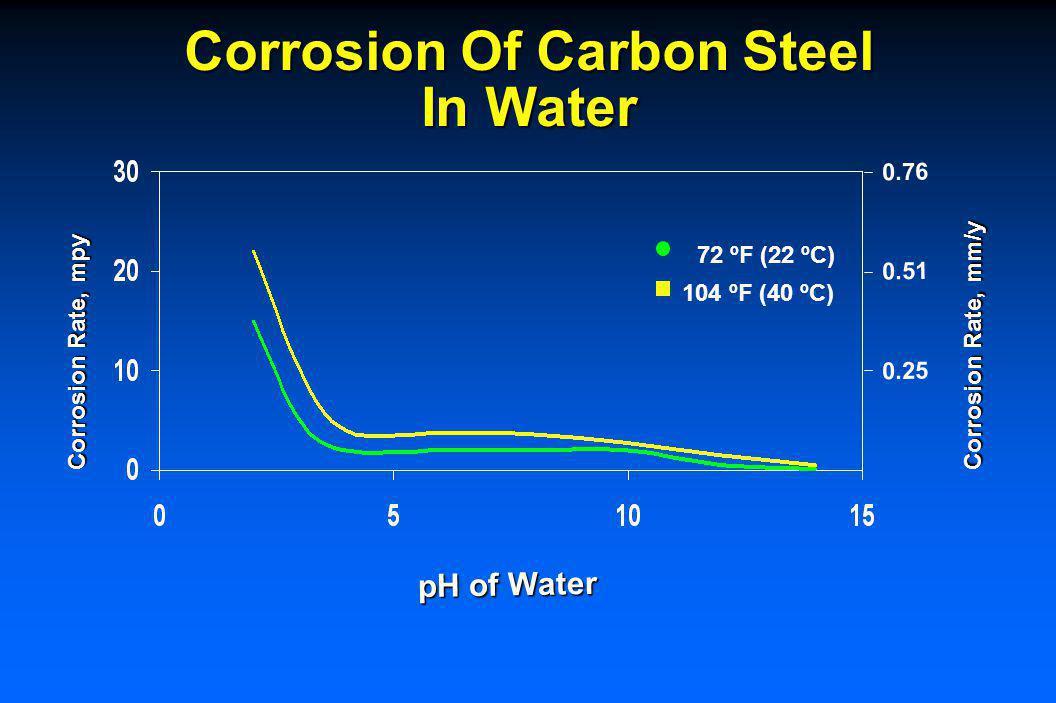Corrosion Of Carbon Steel In Water 72 ºF (22 ºC) 104 ºF (40 ºC) Corrosion Rate, mpy pH of Water 0.25 0.51 0.76 Corrosion Rate, mm/y