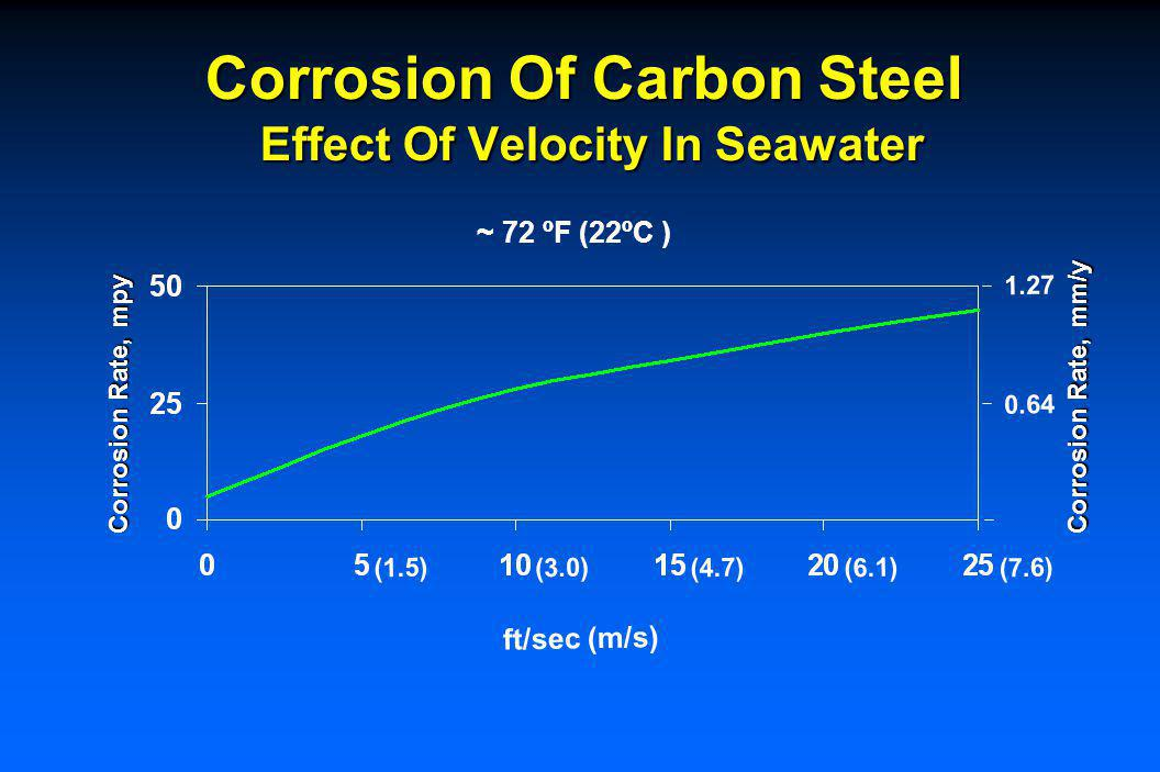 Corrosion Of Carbon Steel Effect Of Velocity In Seawater ~ 72 ºF (22ºC ) ft/sec (m/s) Corrosion Rate, mpy Corrosion Rate, mm/y 1.27 0.64 (1.5)(3.0)(4.7)(6.1)(7.6)