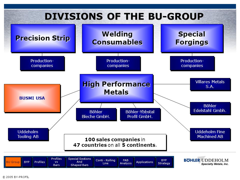 DIVISIONS OF THE BU-GROUP 100 sales companies in 47 countries on all 5 continents. 100 sales companies in 47 countries on all 5 continents. Böhler Ble
