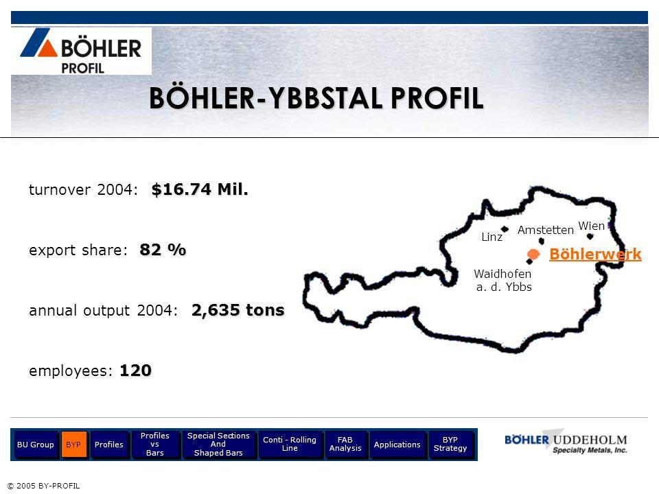 Böhlerwerk Linz Wien Waidhofen a. d. Ybbs Amstetten $16.74 Mil. turnover 2004: $16.74 Mil. 82 % export share: 82 % 2,635 tons annual output 2004: 2,63