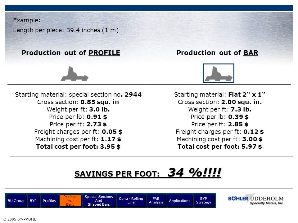Material / surface finish Roller store © 2005 BY-PROFIL Profiles BU Group Profiles vs Bars Profiles vs Bars Special Sections And Shaped Bars Special Sections And Shaped Bars Conti - Rolling Line BYP Applications BYP Strategy FAB Analysis