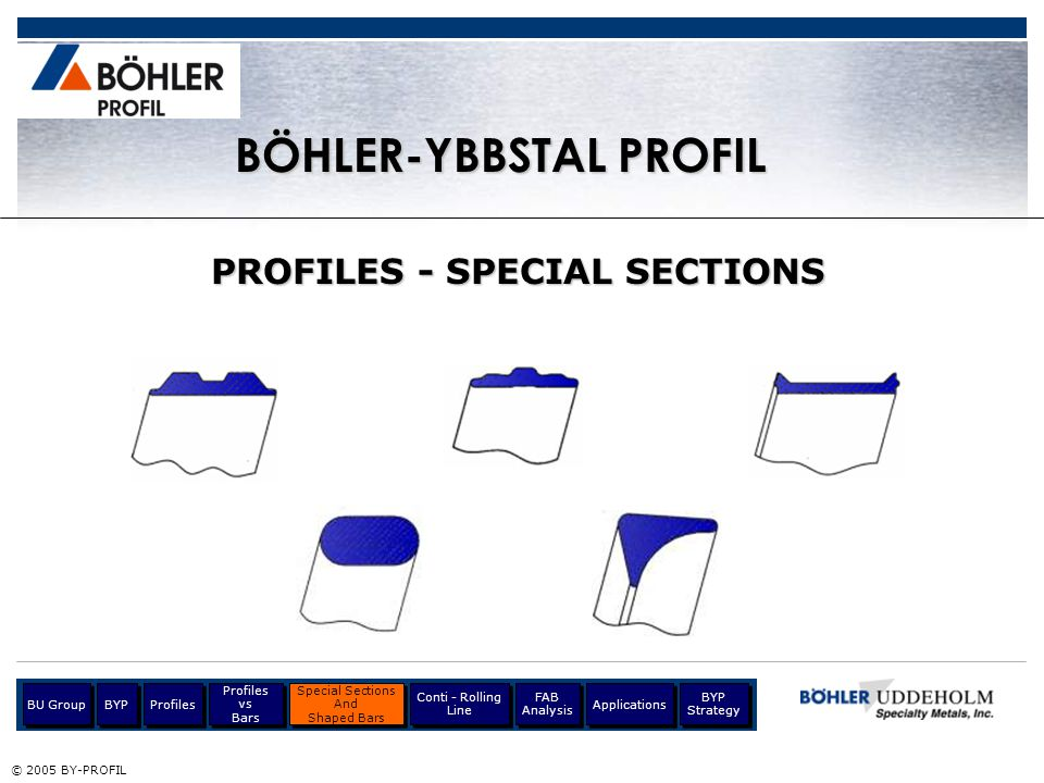 Optimization of Costs © 2005 BY-PROFIL BÖHLER-YBBSTAL PROFIL BYP Strategy Going Forward...