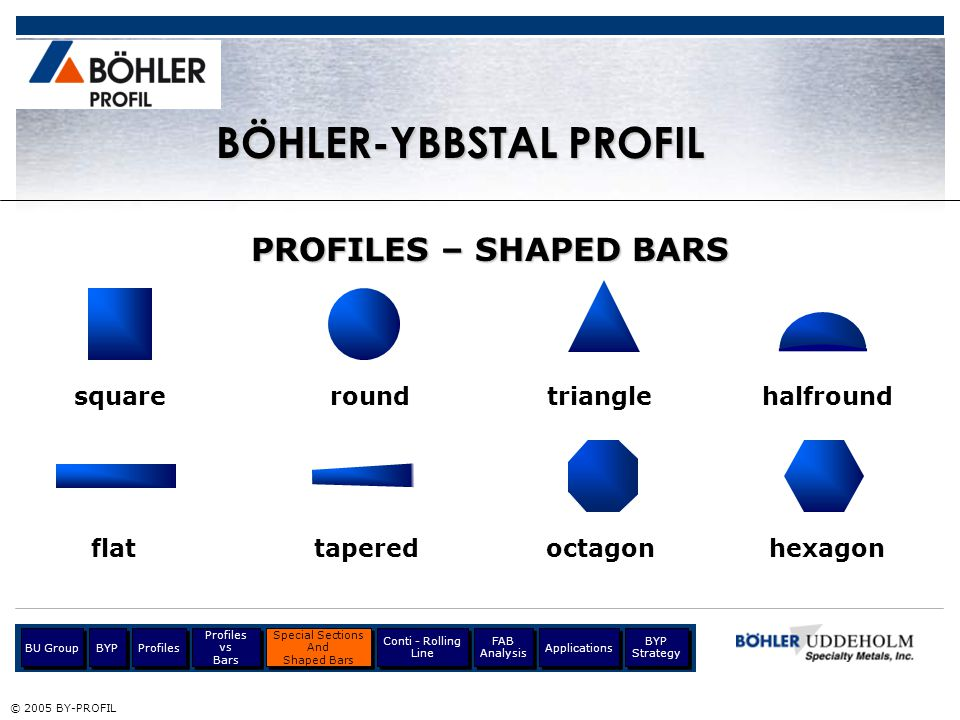 BÖHLER-UDDEHOLM GROUP $2.324 billion Turnover 2004: $2.324 billion © 2005 BY-PROFIL 12,042 Employees: 12,042 Profiles BU Group Profiles vs Bars Profiles vs Bars Special Sections And Shaped Bars Special Sections And Shaped Bars Conti - Rolling Line BYP Applications BYP Strategy FAB Analysis