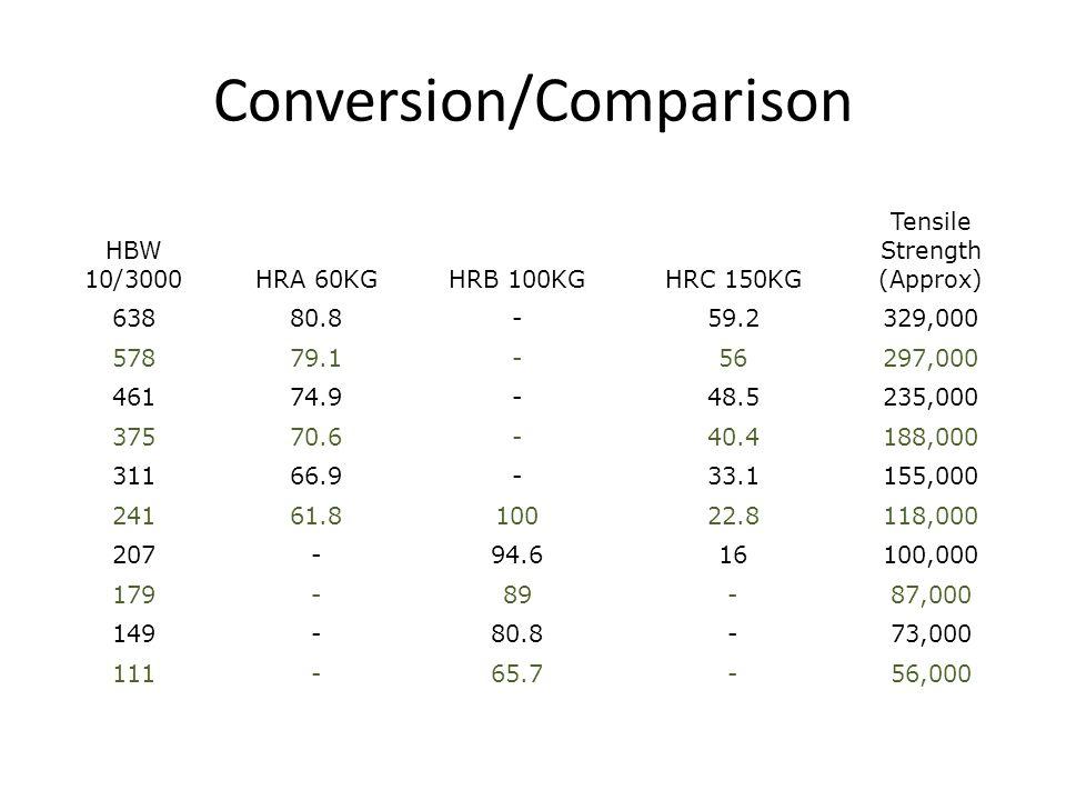 Conversion/Comparison HBW 10/3000HRA 60KGHRB 100KGHRC 150KG Tensile Strength (Approx) 63880.8-59.2329,000 57879.1-56297,000 46174.9-48.5235,000 37570.