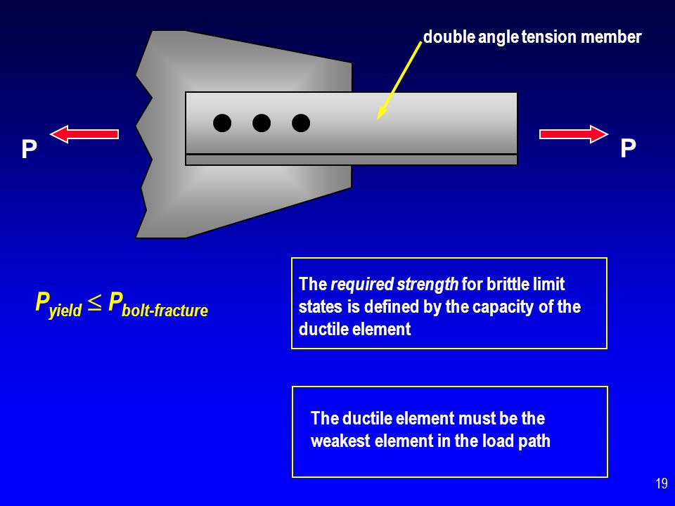 double angle tension member P P Example : Bolts: 3 - 3/4 A325-X double shear A b = 0.44 in 2 F v = 0.563 x 120 ksi = 68 ksi P bolt-fracture = 3 x 0.44 in 2 x 68 ksi x 2 = 180 k Angles: 2L 4 x 4 x 1/4 A36 A g = 3.87 in 2 P yield = 3.87 in 2 x 36 ksi = 139 k 20