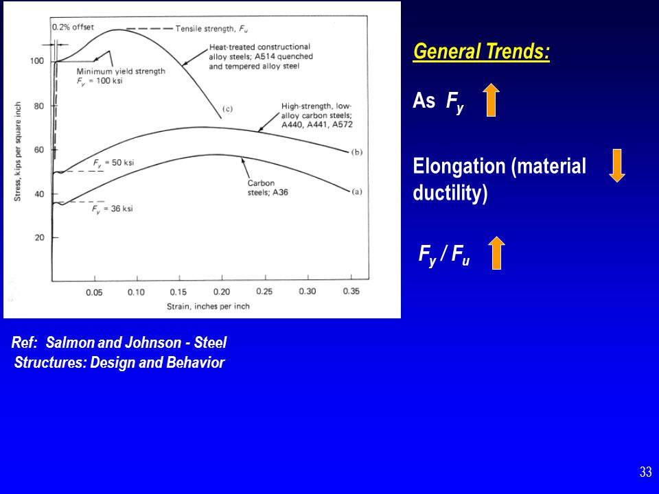 Ref: Salmon and Johnson - Steel Structures: Design and Behavior General Trends: As F y Elongation (material ductility) F y / F u 33