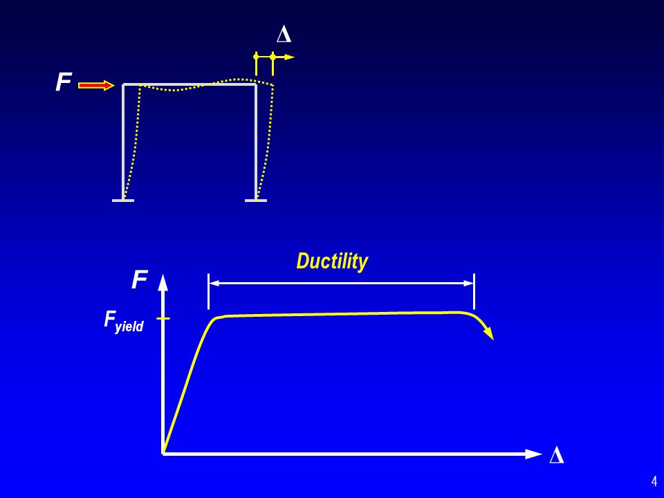 F Δ F Δ Ductility = Yielding How is ductility developed in steel structures .