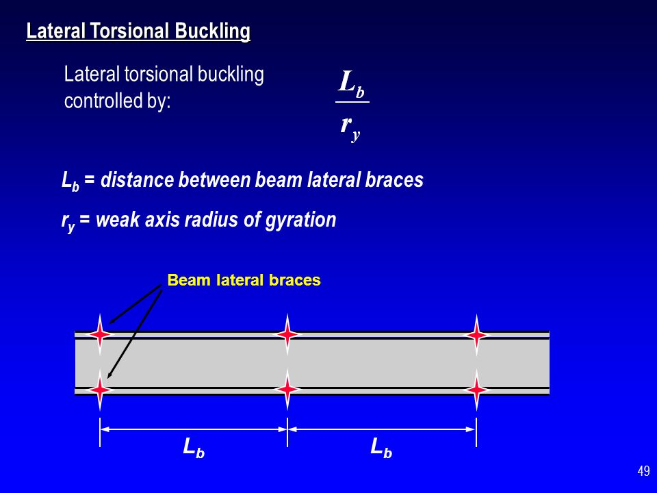 M MpMp Increasing L b / r y Effect of Lateral Torsional Buckling on Flexural Strength and Ductility: M 50