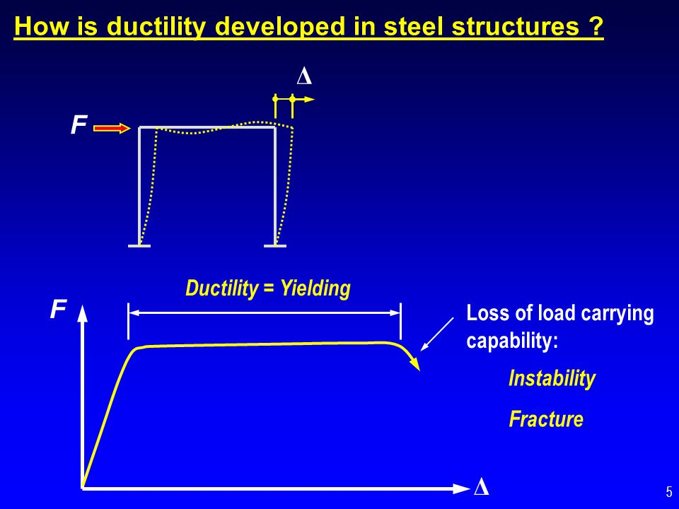 Why is Ductility Important.