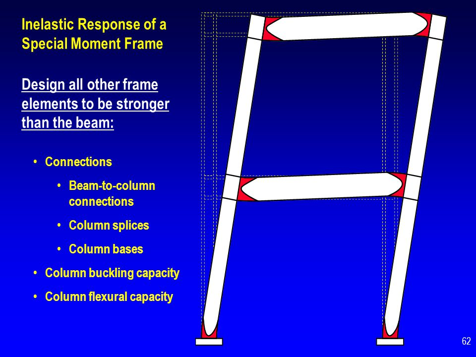 Inelastic Response of a Special Moment Frame Design all other frame elements to be stronger than the beam: Connections Beam-to-column connections Colu