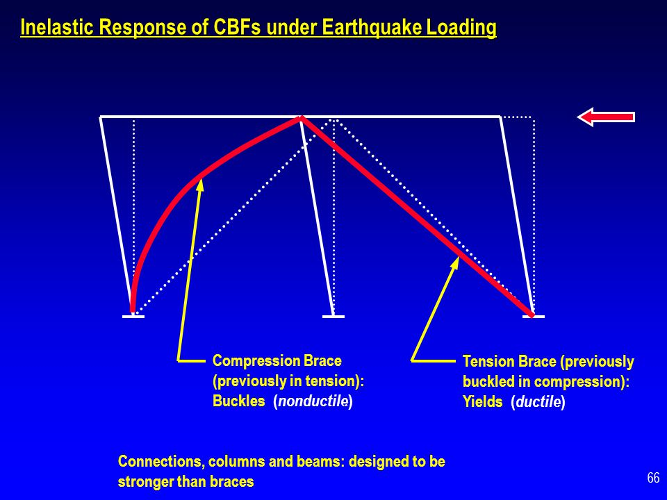 Inelastic Response of CBFs under Earthquake Loading Compression Brace (previously in tension): Buckles ( nonductile ) Tension Brace (previously buckle