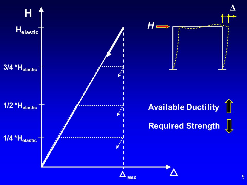 H Available Ductility MAX H elastic 3/4 *H elastic 1/2 *H elastic 1/4 *H elastic Required Strength H Δ 9