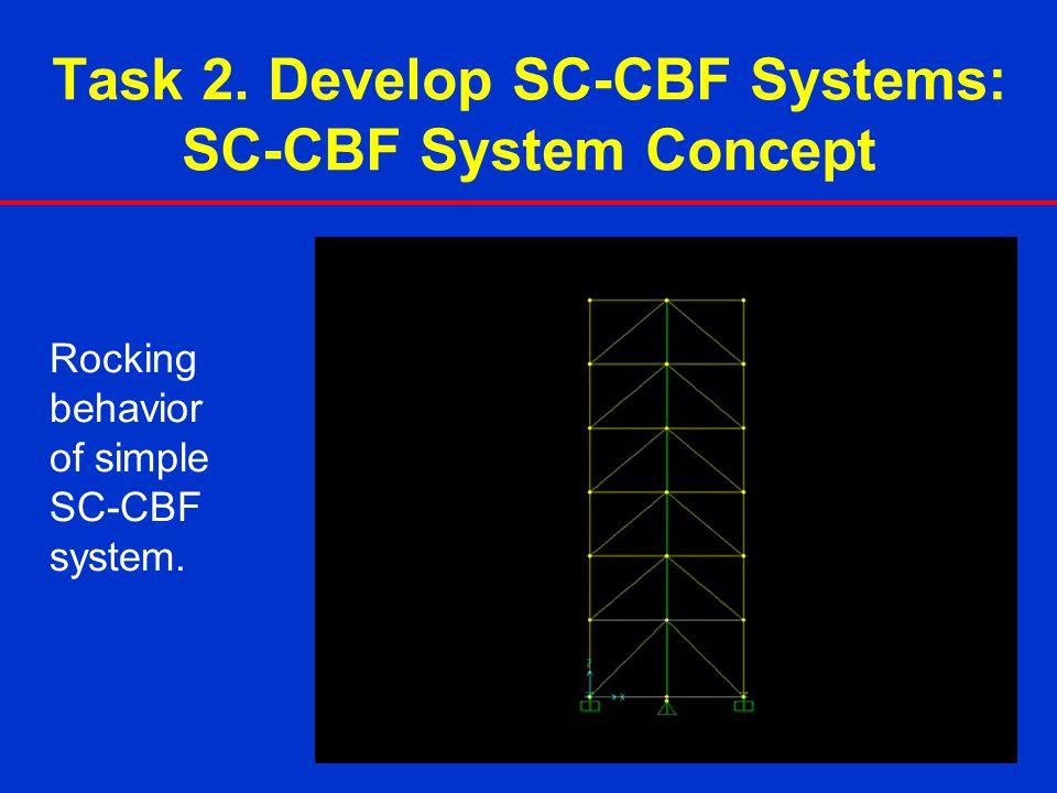 Task 2. Develop SC-CBF Systems: SC-CBF System Concept Rocking behavior of simple SC-CBF system.