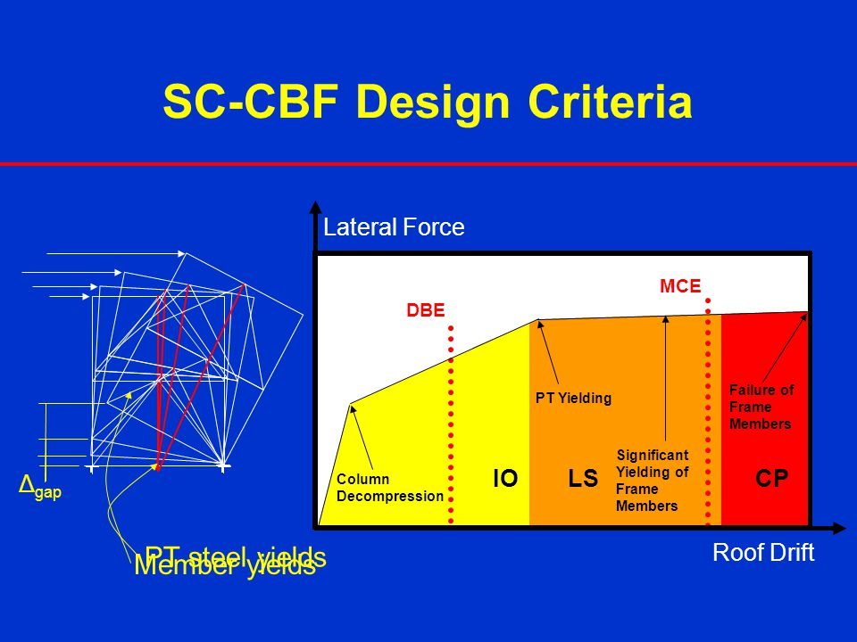 SC-CBF Design Criteria Δ gap PT steel yields Member yields Column Decompression PT Yielding Significant Yielding of Frame Members Failure of Frame Mem