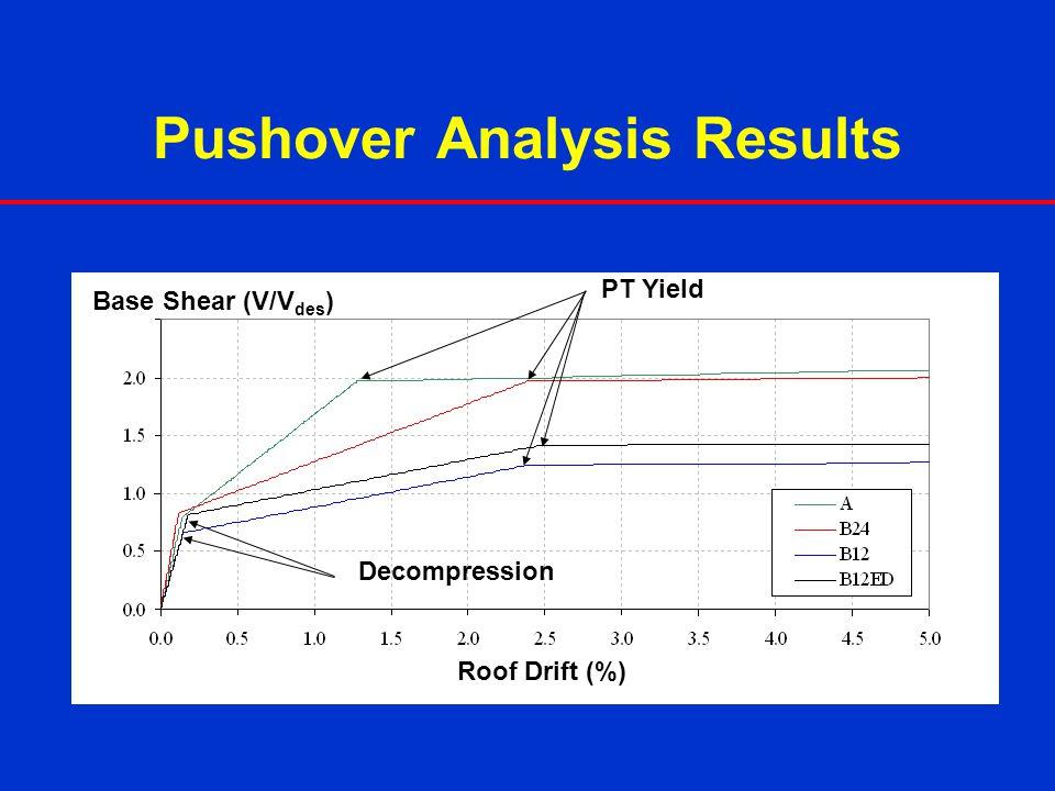 Pushover Analysis Results PT Yield Decompression Roof Drift (%) Base Shear (V/V des )