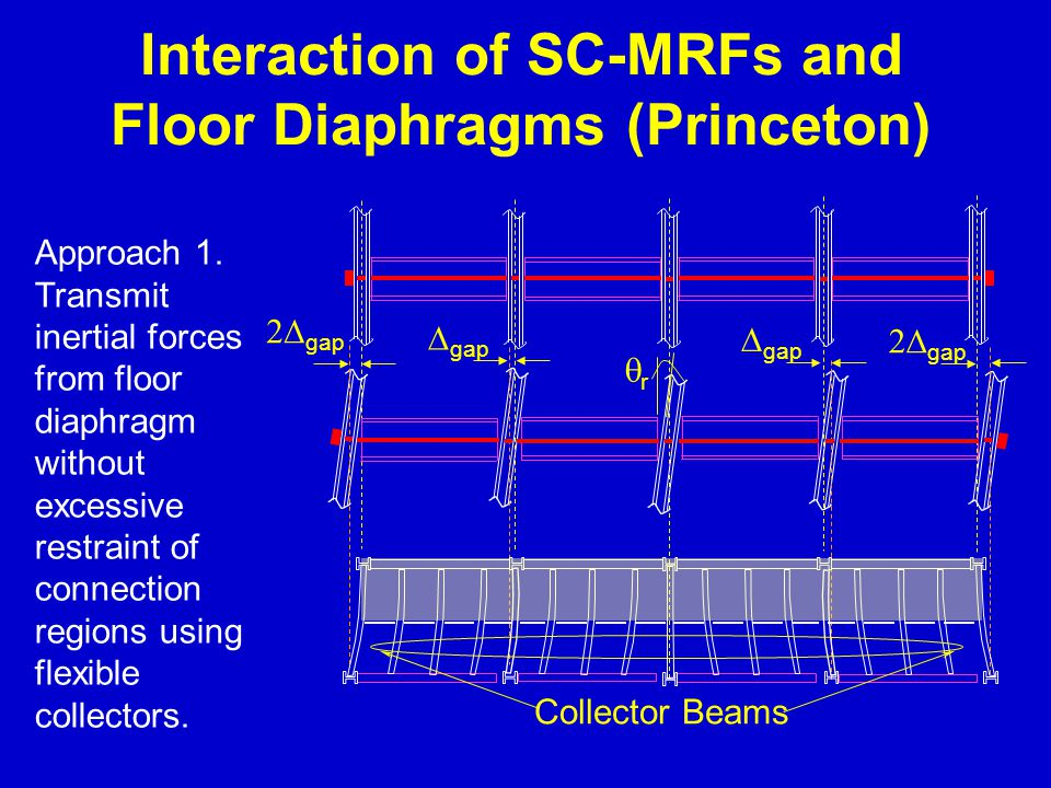 Interaction of SC-MRFs and Floor Diaphragms (Princeton) Approach 1. Transmit inertial forces from floor diaphragm without excessive restraint of conne