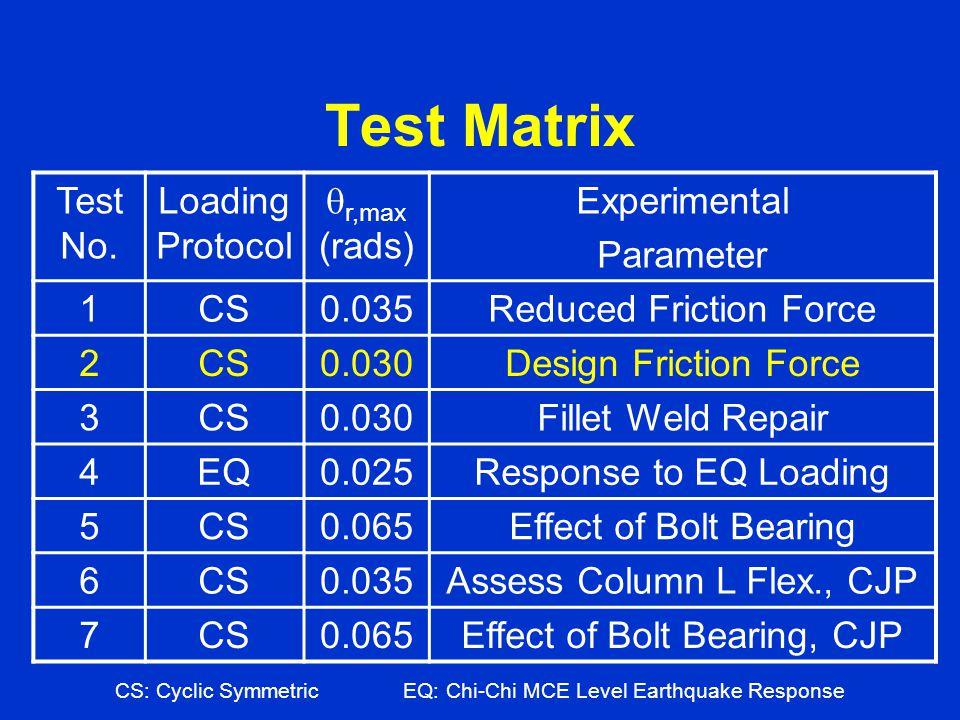 Test Matrix CS: Cyclic SymmetricEQ: Chi-Chi MCE Level Earthquake Response Test No. Loading Protocol r,max (rads) Experimental Parameter 1CS0.035Reduce
