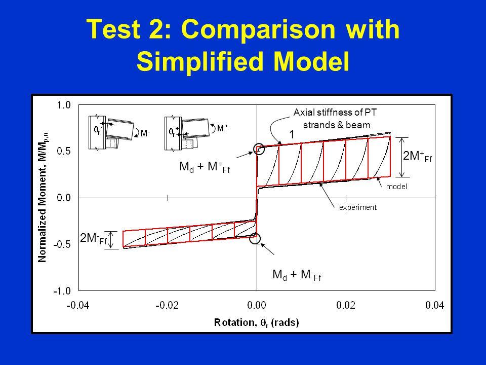 Test 2: Comparison with Simplified Model M d + M + Ff 2M - Ff 2M + Ff 1 Axial stiffness of PT strands & beam M d + M - Ff