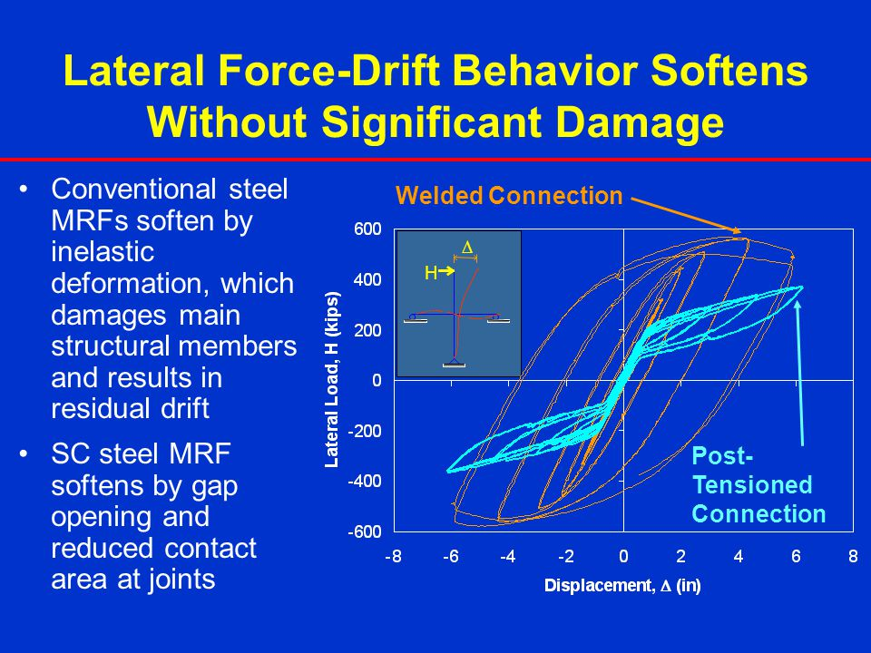 Lateral Force-Drift Behavior Softens Without Significant Damage Conventional steel MRFs soften by inelastic deformation, which damages main structural