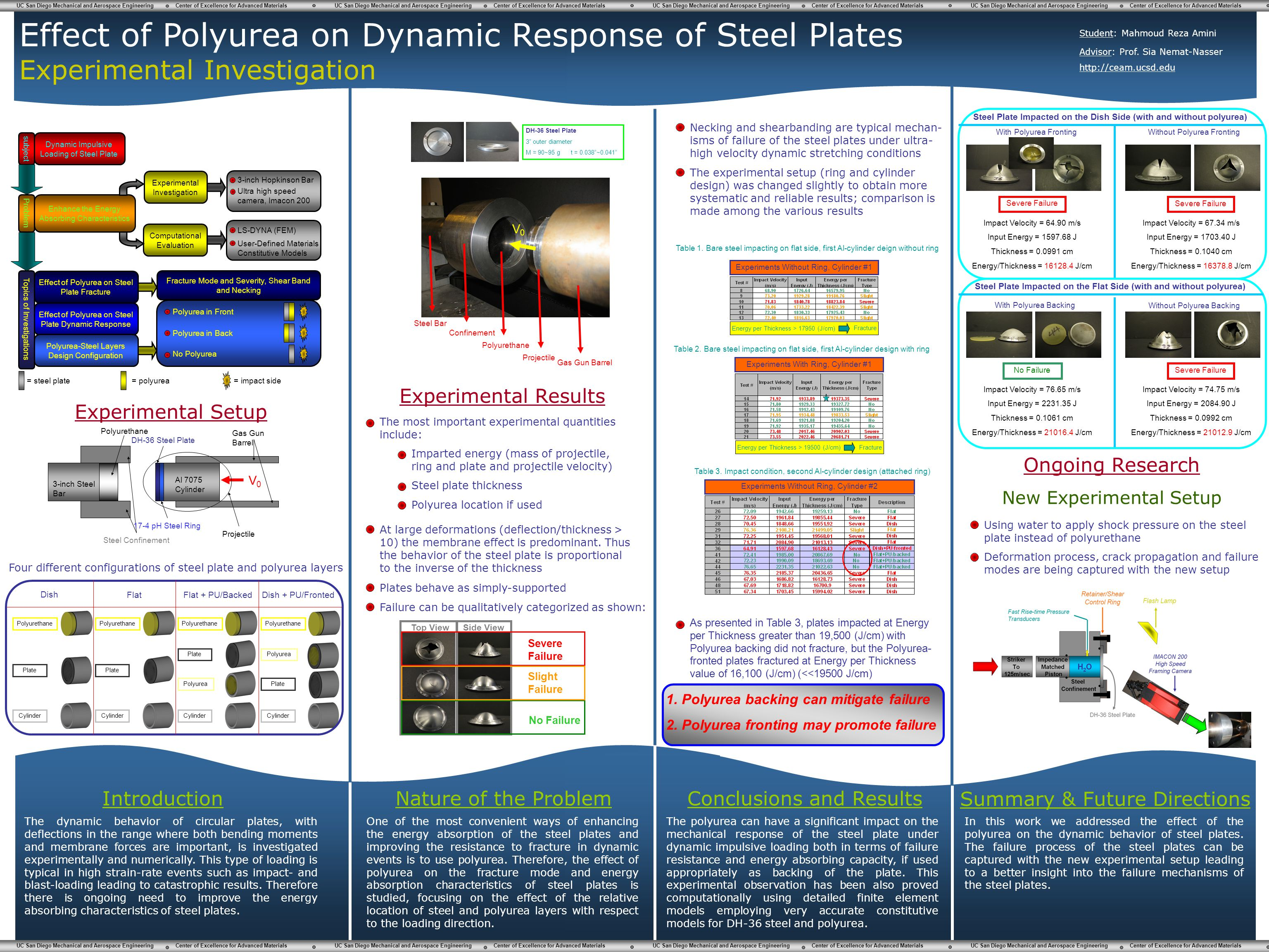 Effect of Polyurea on Dynamic Response of Steel Plates Experimental Investigation Introduction The dynamic behavior of circular plates, with deflectio