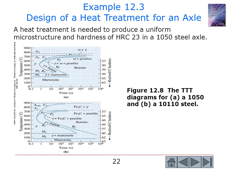 22 A heat treatment is needed to produce a uniform microstructure and hardness of HRC 23 in a 1050 steel axle. Example 12.3 Design of a Heat Treatment
