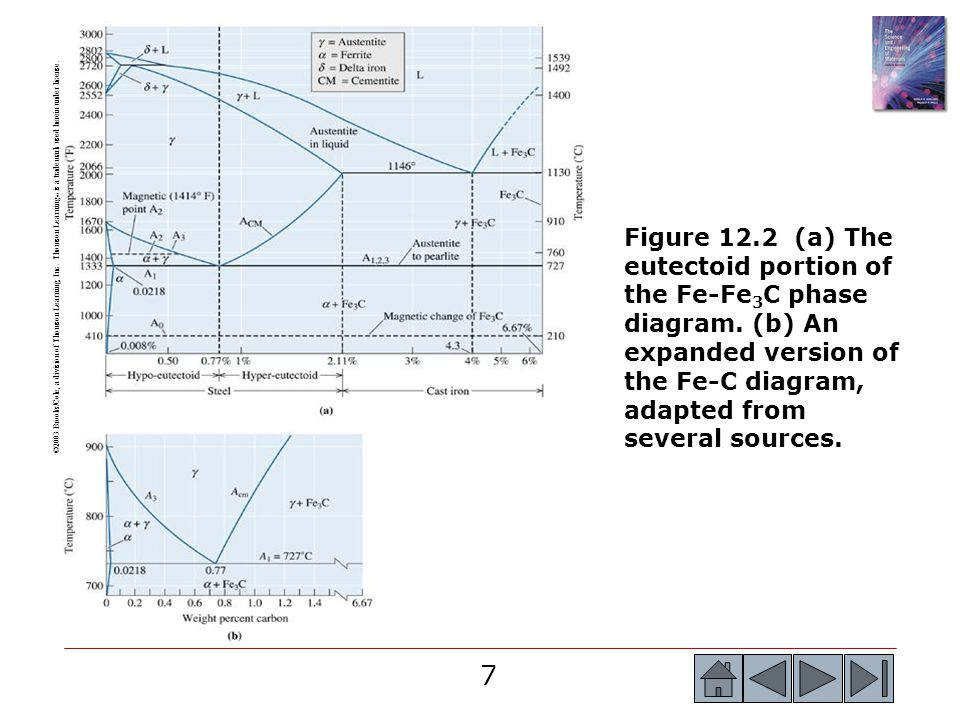18 Example 12.2 SOLUTION From Figure 12.2, we find the critical A1, A 3, or A cm, temperatures for each steel.
