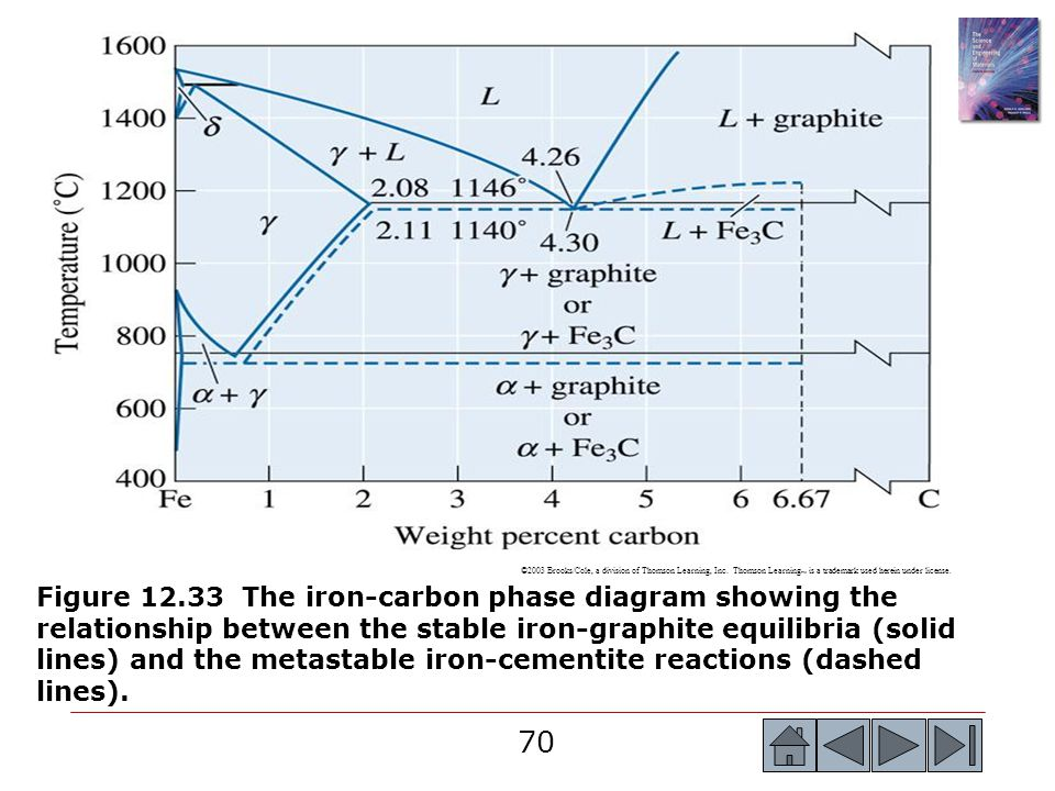 70 ©2003 Brooks/Cole, a division of Thomson Learning, Inc. Thomson Learning is a trademark used herein under license. Figure 12.33 The iron-carbon pha