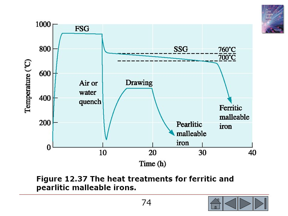 74 Figure 12.37 The heat treatments for ferritic and pearlitic malleable irons.