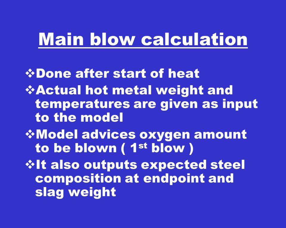 PIC 61 DISPLAY HOT METAL AND SCRAP ORDERING CALCULATION 15-JAN-03 11:20:24 HEAT NO.