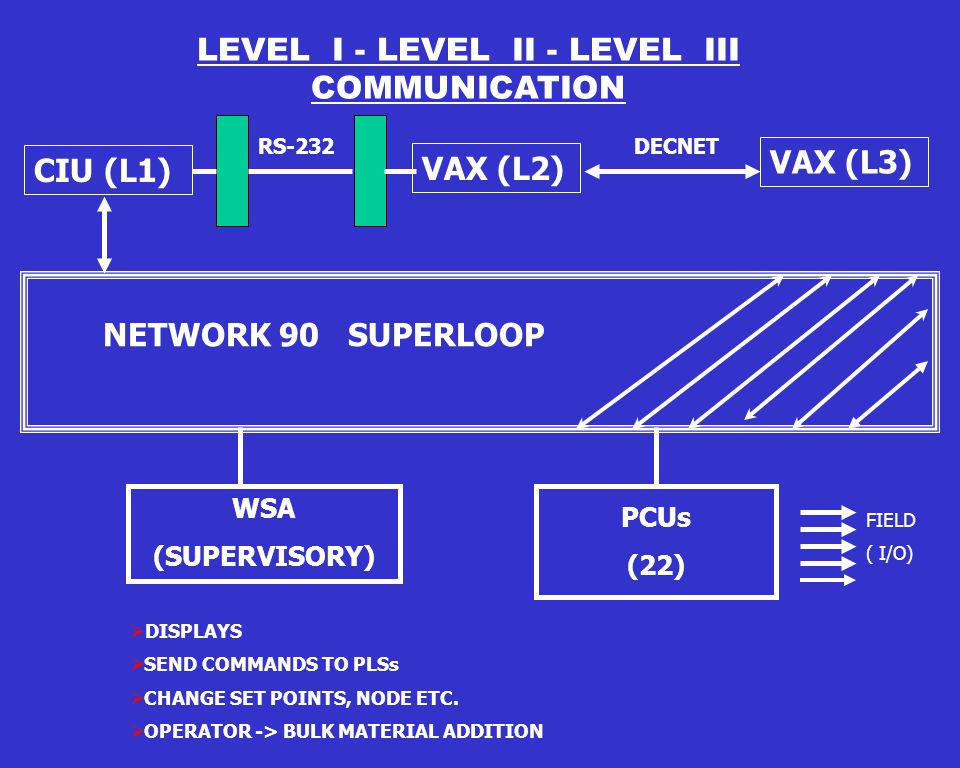 AUTOMATION LEVELS AUTOMATION LEVELS fLEVEL 0 - FIELD INSTRUMENTS /SENSORS CAPTURING ANALOG AND DIGITAL DATA.