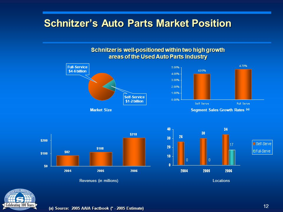 12 Schnitzers Auto Parts Market Position Schnitzer is well-positioned within two high growth areas of the Used Auto Parts Industry Full-Service $4-6 billion Self-Service $1-2 billion Segment Sales Growth Rates (a) Market Size (a) Source: 2005 AAIA Factbook (* - 2005 Estimate) Revenues (in millions)Locations