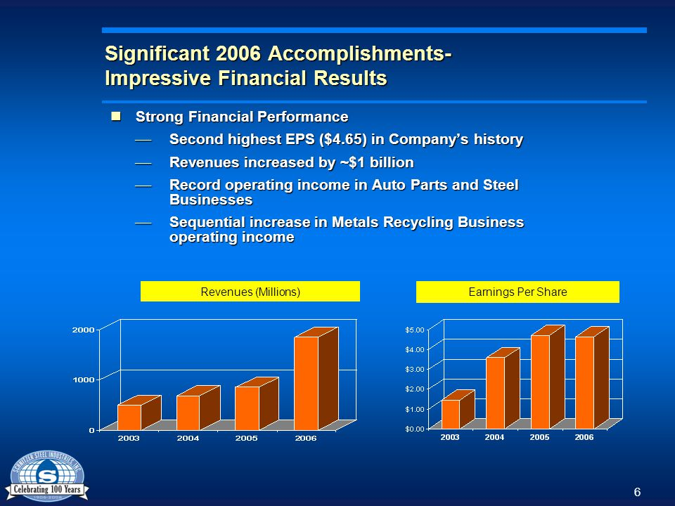 7 Significant 2006 Accomplishments- Improved productivity Capital investments in technology and infrastructure improvements resulted in improved productivity in steel and metals recycling businesses…….