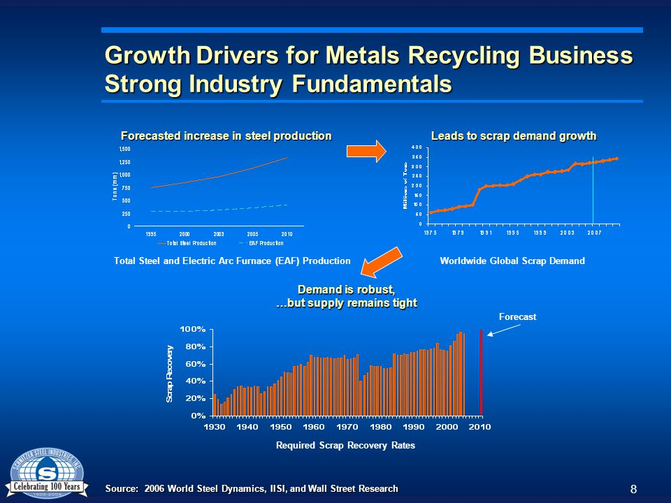 8 Growth Drivers for Metals Recycling Business Strong Industry Fundamentals Source: 2006 World Steel Dynamics, IISI, and Wall Street Research Leads to scrap demand growth Forecast Demand is robust, …but supply remains tight Forecasted increase in steel production Total Steel and Electric Arc Furnace (EAF) ProductionWorldwide Global Scrap Demand Required Scrap Recovery Rates