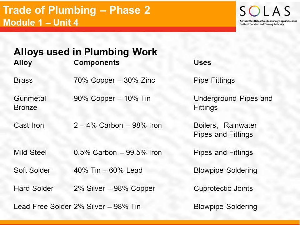 Trade of Plumbing – Phase 2 Module 1 – Unit 4 Alloys used in Plumbing Work AlloyComponentsUses Brass70% Copper – 30% ZincPipe Fittings Gunmetal 90% Co