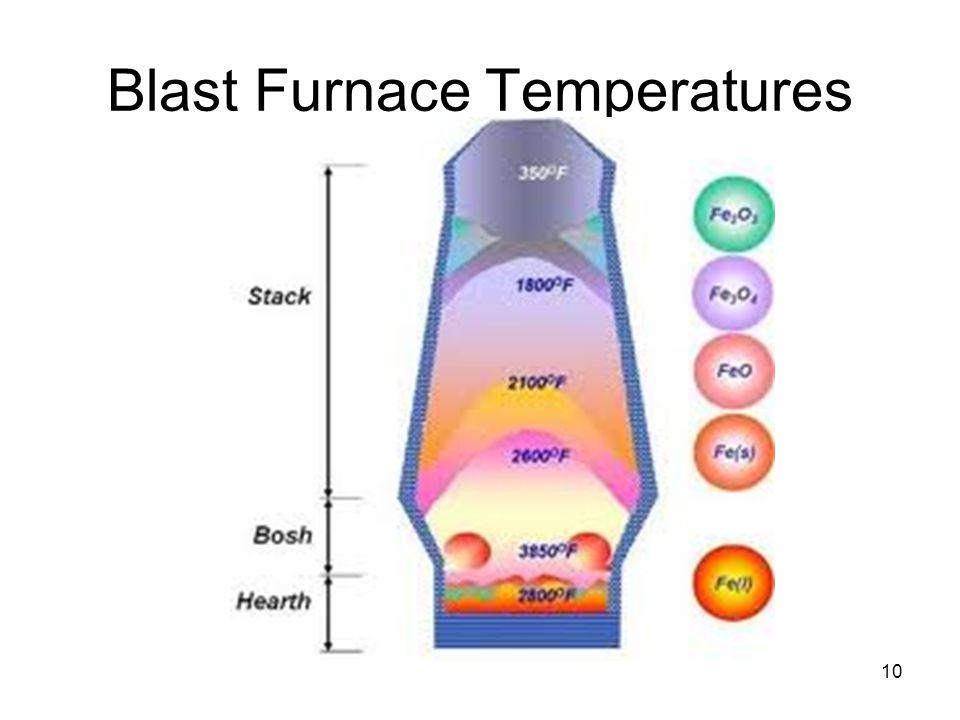 Blast Furnace Temperatures 10
