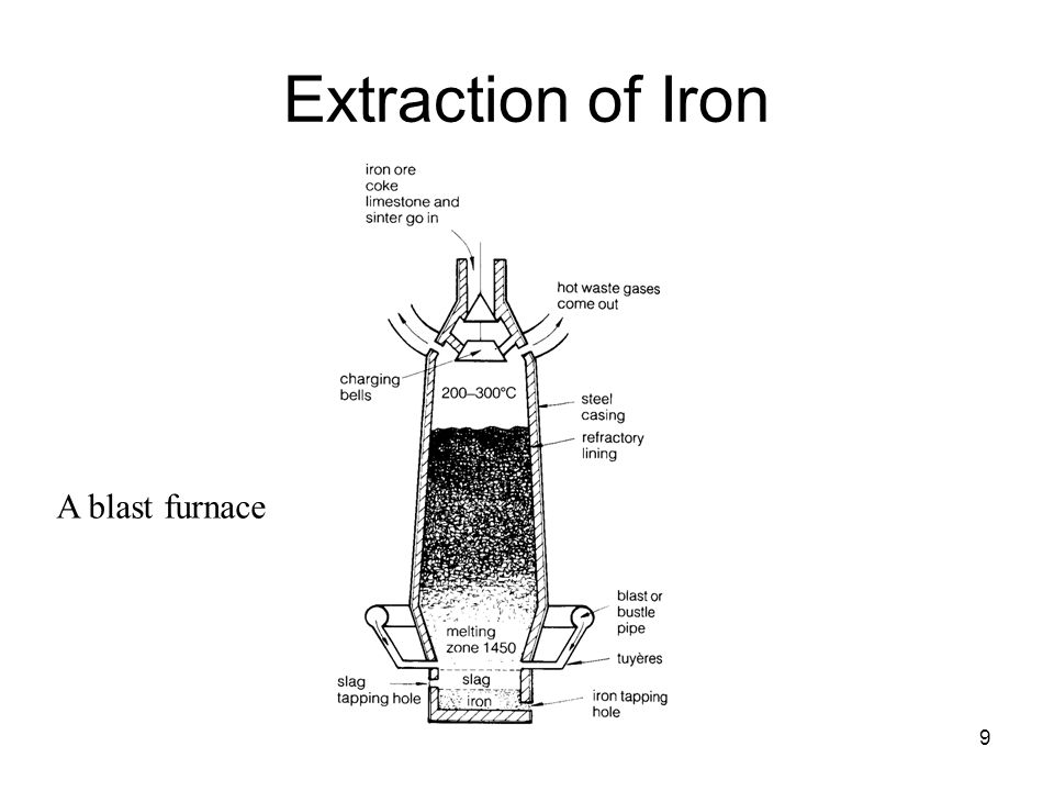 9 Extraction of Iron A blast furnace