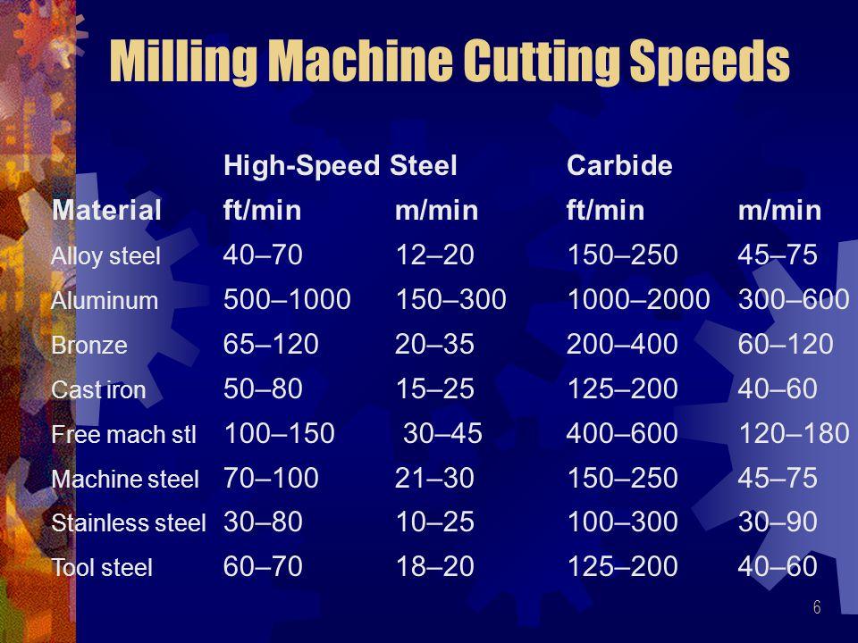 6 Milling Machine Cutting Speeds High-Speed Steel Carbide Materialft/min m/minft/minm/min Alloy steel 40–70 12–20150–25045–75 Aluminum 500–1000 150–3001000–2000300–600 Bronze 65–120 20–35200–40060–120 Cast iron 50–80 15–25125–20040–60 Free mach stl 100–150 30–45400–600120–180 Machine steel 70–100 21–30150–25045–75 Stainless steel 30–80 10–25100–30030–90 Tool steel 60–70 18–20125–20040–60