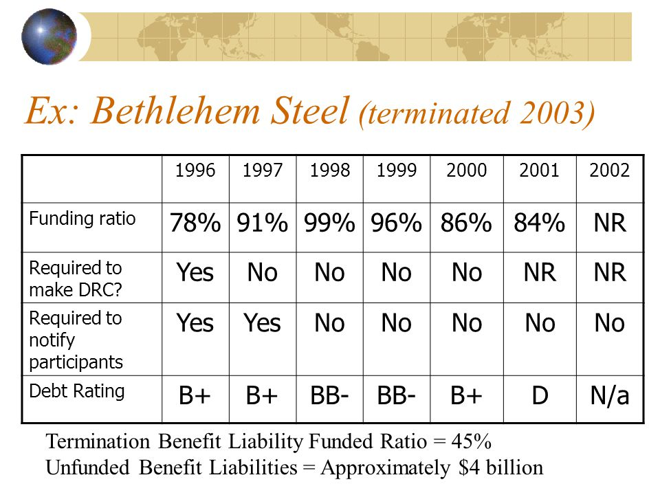 Ex: Bethlehem Steel (terminated 2003) 1996199719981999200020012002 Funding ratio 78%91%99%96%86%84%NR Required to make DRC? YesNo NR Required to notif