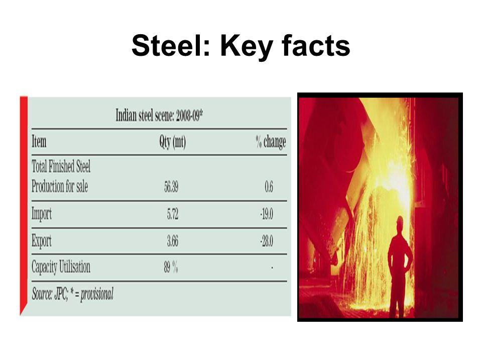 Steel: Key facts
