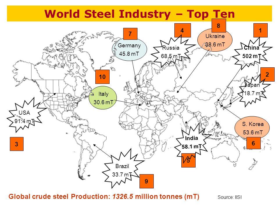 World Steel Industry – Top Ten Source: IISI 9 4 8 3 2 S.