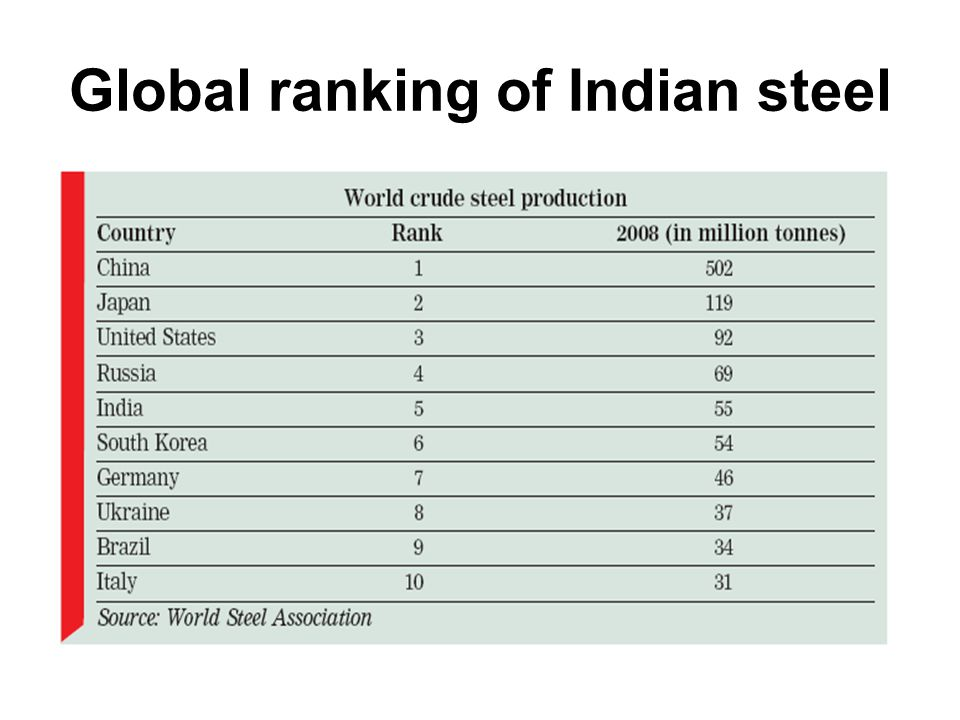 Global ranking of Indian steel