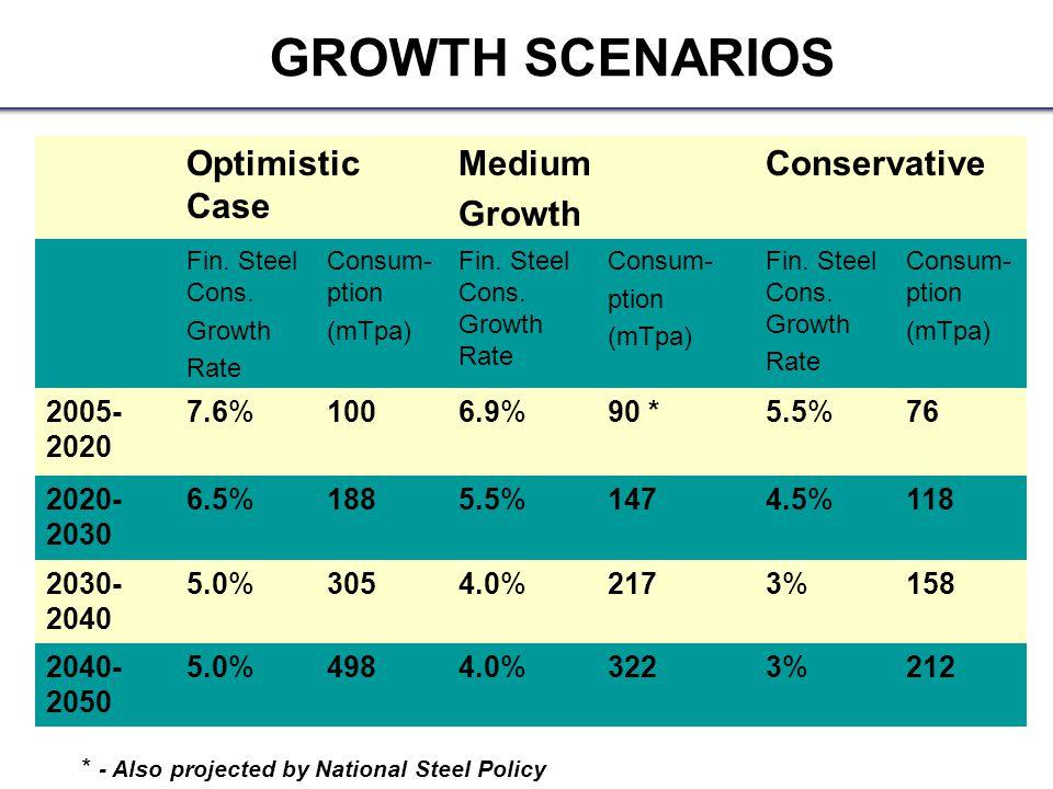 Optimistic Case Medium Growth Conservative Fin. Steel Cons.