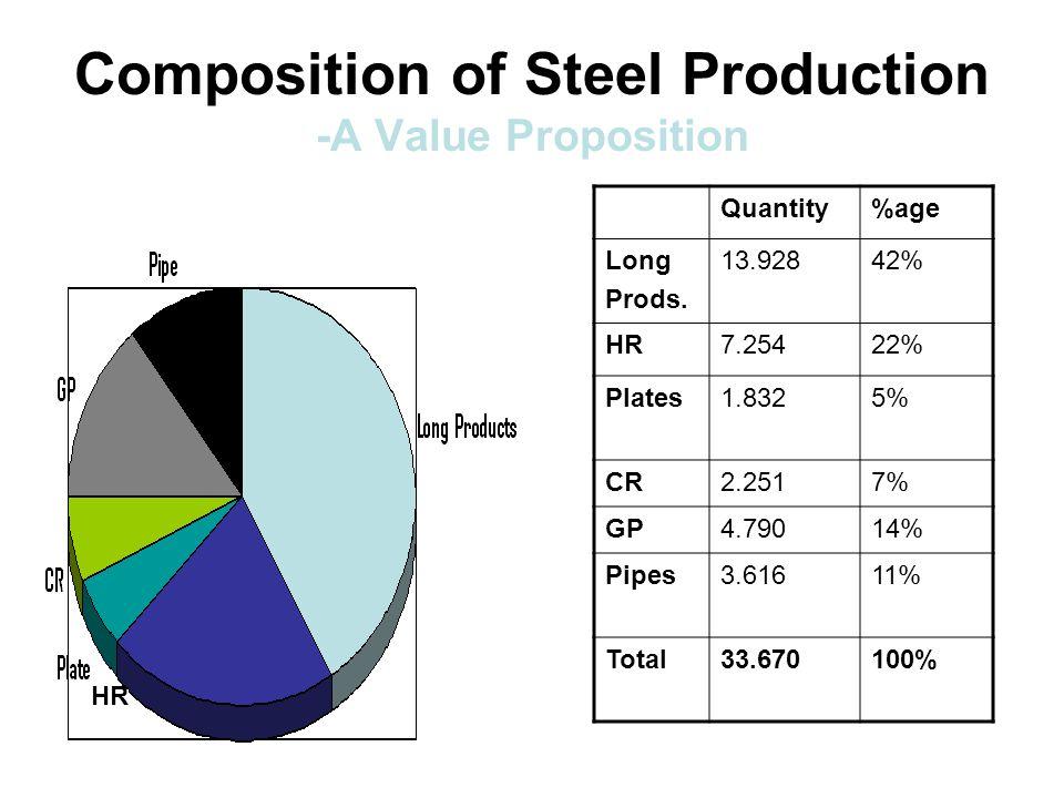 Composition of Steel Production -A Value Proposition HR Quantity%age Long Prods.