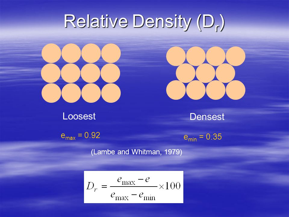 Relative Density (D r ) Loosest Densest e max = 0.92 e min = 0.35 (Lambe and Whitman, 1979)