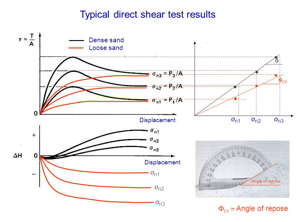 n1 n2 n3 Displacement Typical direct shear test results n1 n2 n3 Angle of repose cv cv ~ Angle of repose Dense sand Loose sand