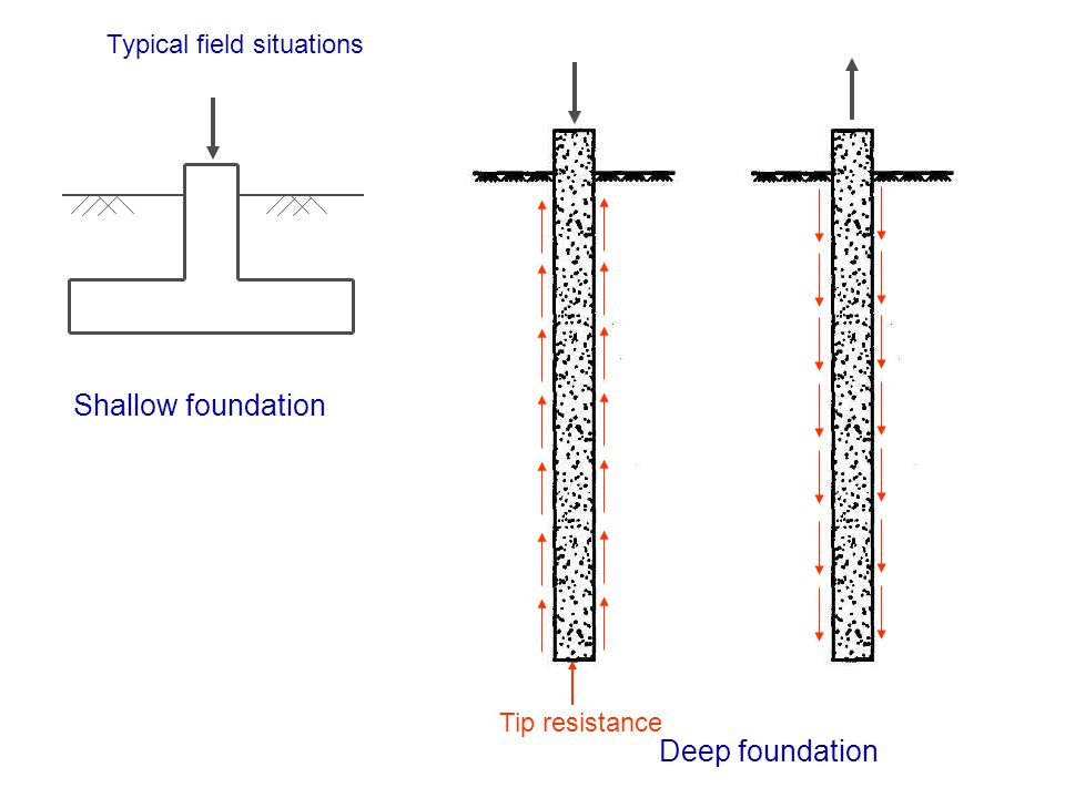 Shallow foundation Deep foundation Tip resistance Typical field situations